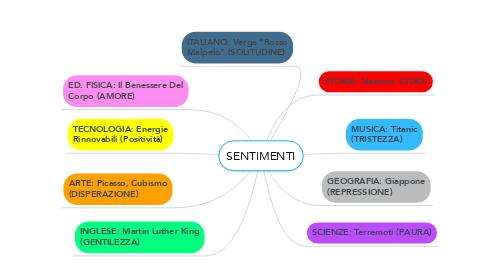 Mind Map: SENTIMENTI