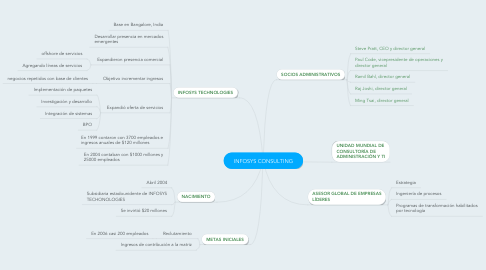 Mind Map: INFOSYS CONSULTING