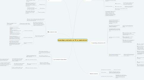 Mind Map: Aprendizaje y evaluación con TIC: un estado del arte