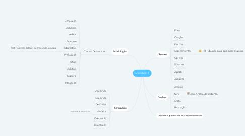 Mind Map: Gramática (1)