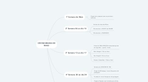 Mind Map: CRONOGRAMA DE MAIO