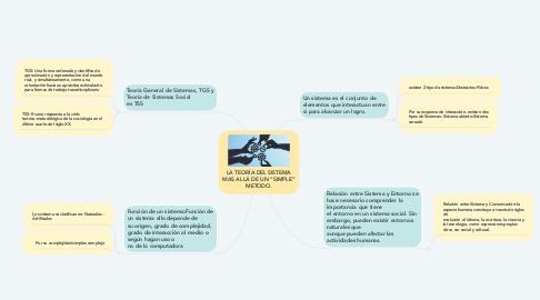 """Mind Map: LA TEORÍA DEL SISTEMA MAS ALLÁ DE UN """"SIMPLE"""" METODO."""