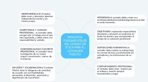 Mind Map: PRINCIPIOS FUNDAMENTALES DEL CODIGO DE ETICA PARA EL CONTADOR PUBLICO