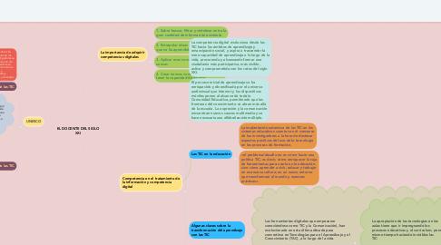 Mind Map: EL DOCENTE DEL SIGLO XXI
