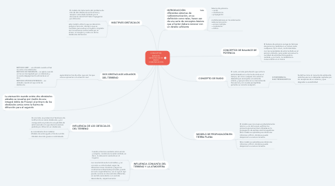 Mind Map: BUCLES Y REDES INALAMBRICAS