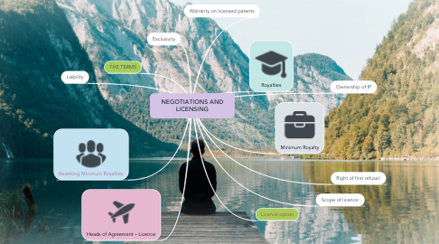Mind Map: NEGOTIATIONS AND LICENSING