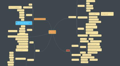 Mind Map: Методичка - Безопасность