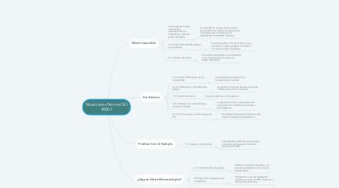 Mind Map: Situaciones Norma ISO 45001