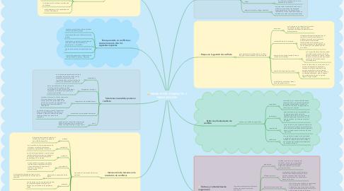 Mind Map: MANEJO DE CONFLICTO Y NEGOCIACIÓN