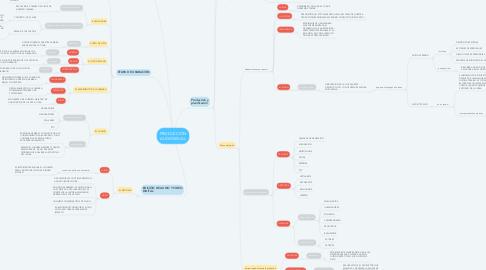 Mind Map: PRODUCCIÓN AUDIOVISUAL