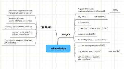 Mind Map: acknowledge