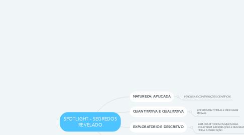Mind Map: SPOTLIGHT - SEGREDOS REVELADO