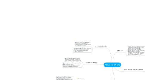 Mind Map: MESAS DE DINERO
