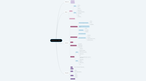 Mind Map: Creación de un Video
