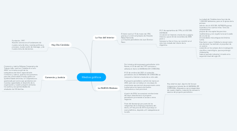 Mind Map: Medios gráficos
