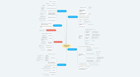 Mind Map: EMBRIOLOGÌA HUMANA I