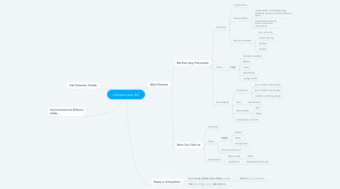 Mind Map: Character story BG