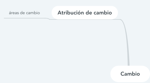 Mind Map: Cambio
