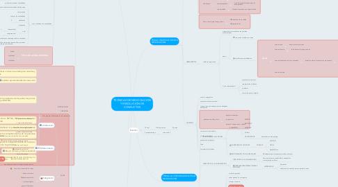 Mind Map: TECNICAS DE NEGOCIACION Y RESOLUCION DE CONFLICTOS