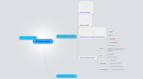 Mind Map: Méthodes curatives