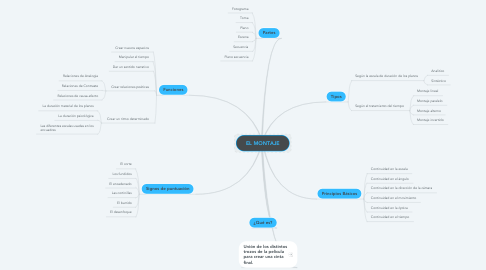 Mind Map: EL MONTAJE