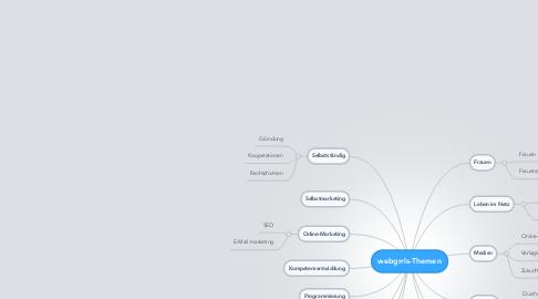Mind Map: webgrrls-Themen