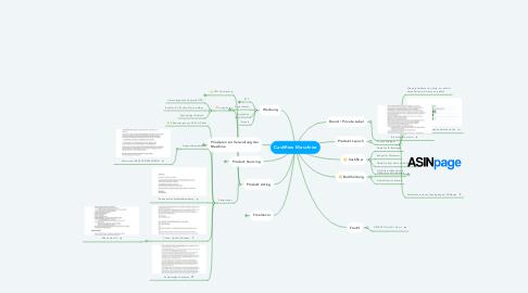 Mind Map: Cashflow Maschine