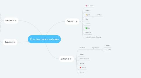Mind Map: Écoutes personnalisées