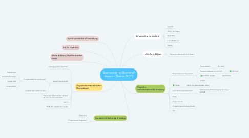 Mind Map: Brainstorming Elterntreff Inauen - Thema PICTS