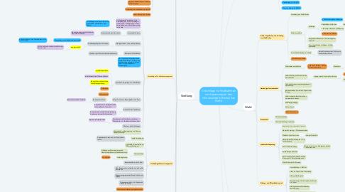 Mind Map: Vorschläge für Maßnahmen zur Anpassung an den Klimawandel in Bernau bei Berlin
