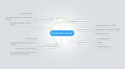 Mind Map: Rad liječničke ordinacije