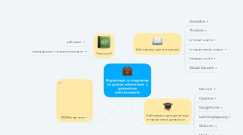 Mind Map: Візуалізація та інтерактив на уроках математики  з допомогою веб-технологій