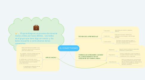 Mind Map: EL CONECTIVISMO