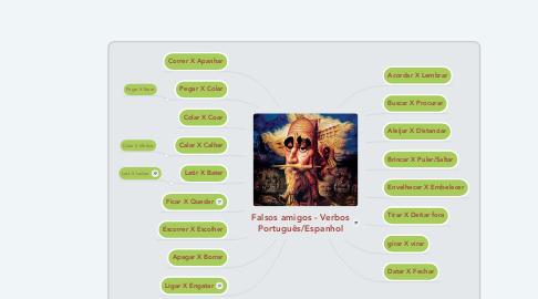 Mind Map: Falsos amigos - Verbos Português/Espanhol