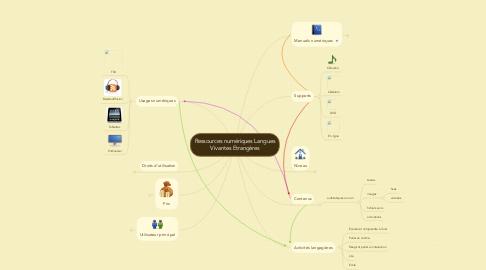 Mind Map: Ressources numériques Langues Vivantes Etrangères
