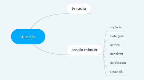 Mind Map: minder