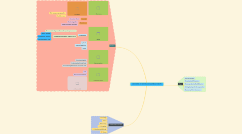 Mind Map: MARS MODEL OF INDIVIDUAL BEHAVIOR AND RESULTS