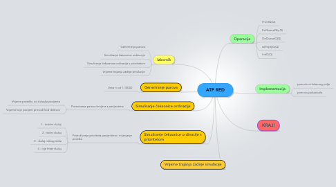 Mind Map: ATP RED
