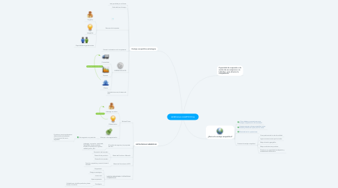 Mind Map: GERENCIA COMPETITIVA