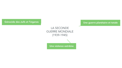 Mind Map: LA SECONDE GUERRE MONDIALE (1939-1945)