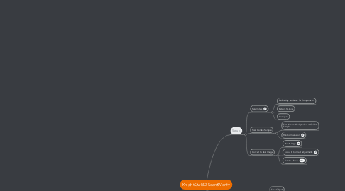 Mind Map: KnightOwl3D Scan&Verify