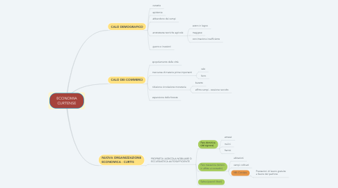 Mind Map: ECONOMIA CURTENSE