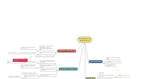 Mind Map: PROBLEMÁTICAS AMBIENTALES