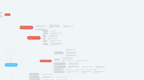 Mind Map: ÉTICA Y MARKETING