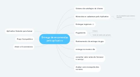 Mind Map: Entrega de encomendas pelo aplicativo
