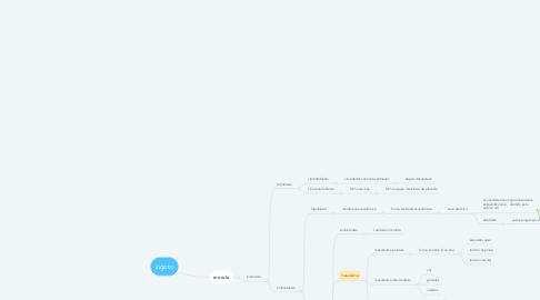 Mind Map: zigoto