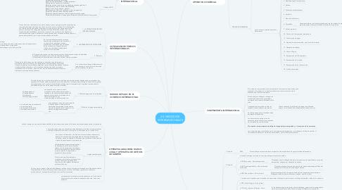 Mind Map: 20. NEGOCIOS INTERNACIONALES