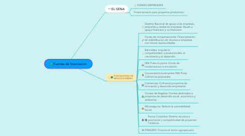 Mind Map: Fuentes de financiacion