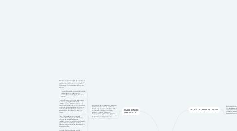 Mind Map: Evolución de los seres vivos—UNAD- William Torres Pacheco