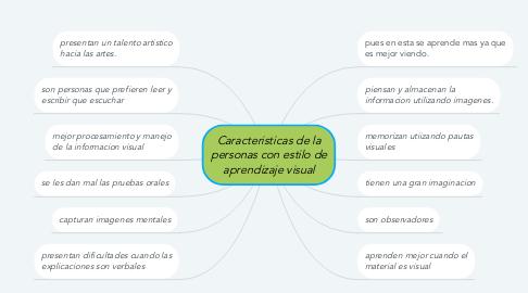 Mind Map: Caracteristicas de la personas con estilo de aprendizaje visual
